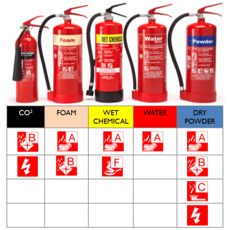 Different Fire Extinguishers and the Classes of Fire