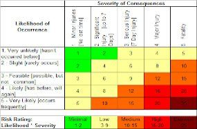 Risk Matrix for Fire Risk Assessment Template